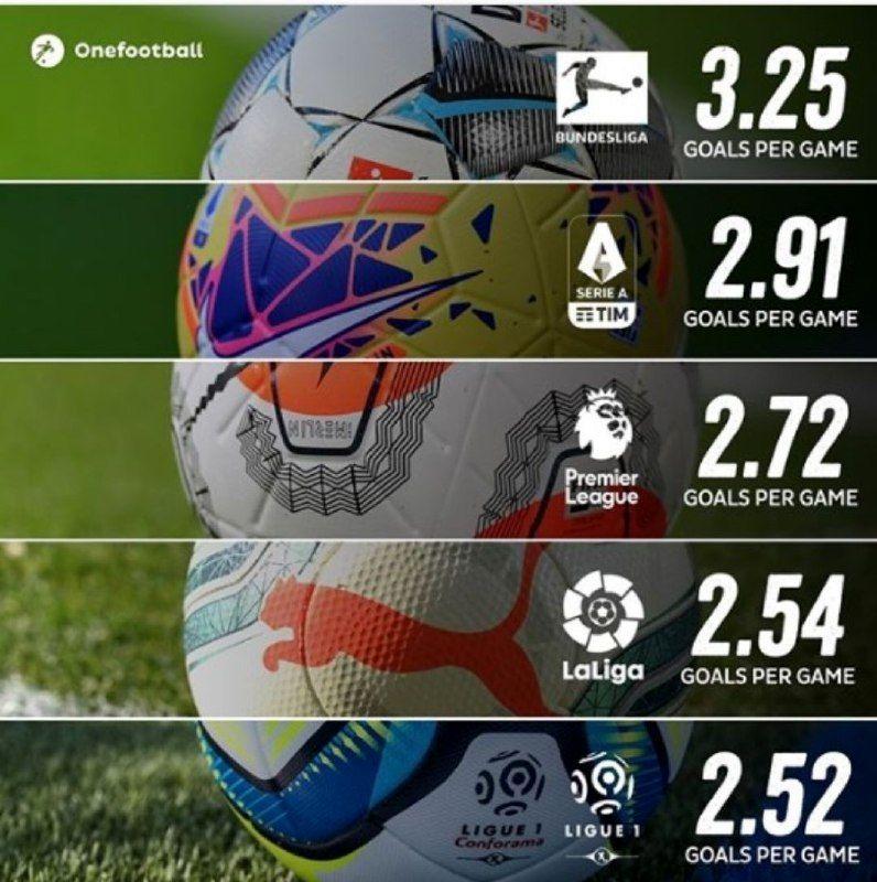 پرگلترین لیگهای فوتبال اروپا