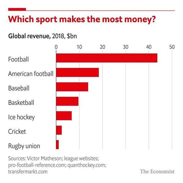 ارزش بازار جهانی فوتبال