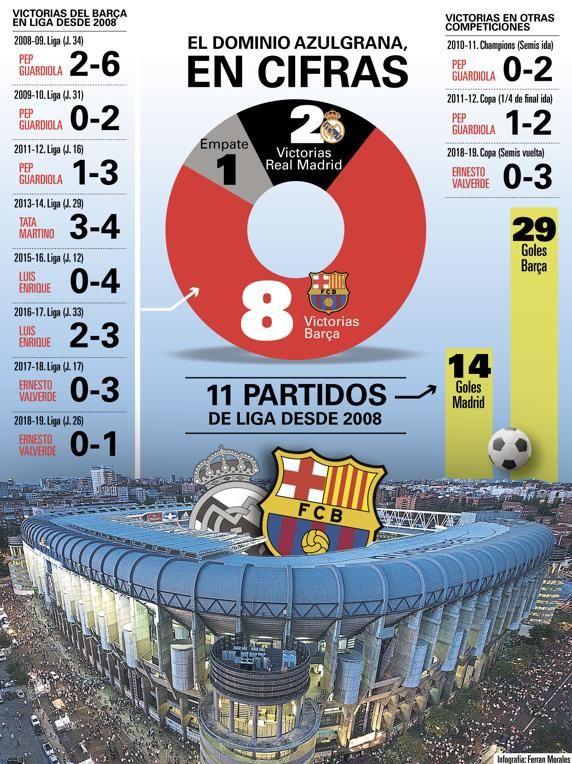 Los últimos Clásicos en el Bernabéu