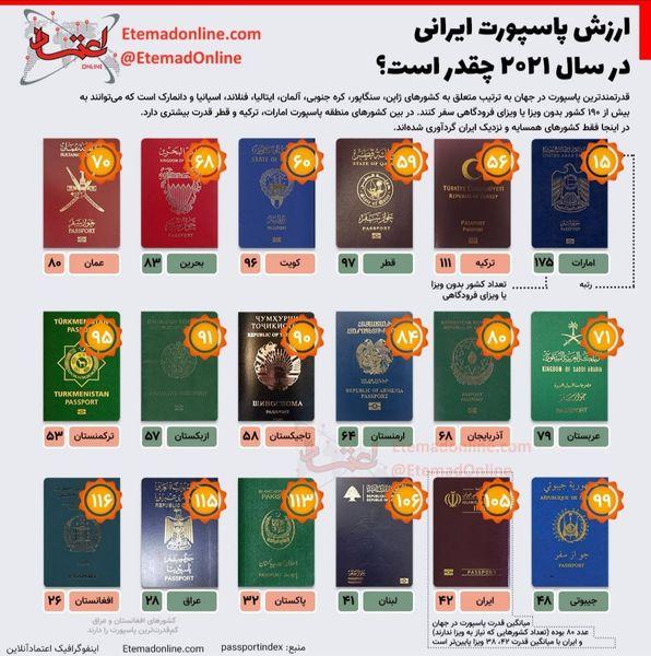 اعتبار پاسپورت ایرانی چقدر است؟