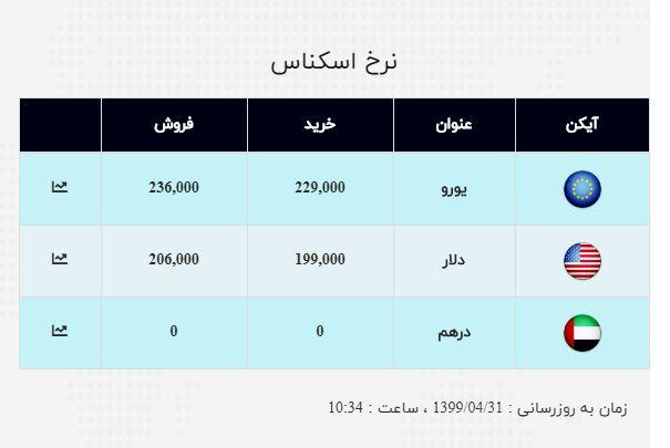 نرخ ارز آزاد در ۳۱ تیر؛ دلا به قیمت ۲۰ هزار و ۶۰۰ تومان رسید