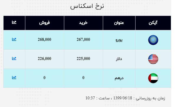 نرخ ارز آزاد در ۱۸ شهریور