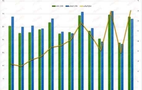 نفت ایرانول به فروش ۸هزار میلیارد ریالی رسید!