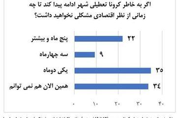 تابآوری مالیِ ایرانیان در برابر کرونا چقدر است؟