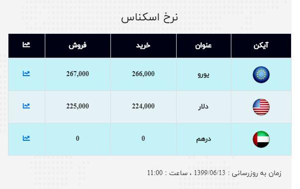 نرخ ارز آزاد در ۱۳ شهریور